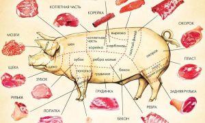 Про постную свинину